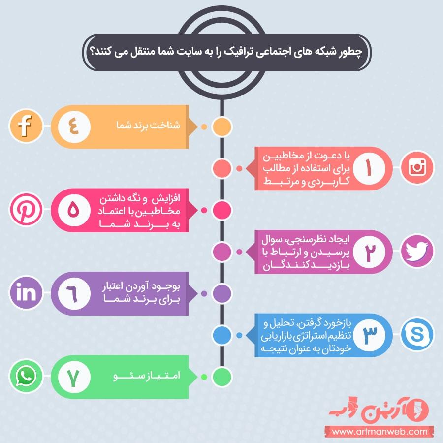 راهکارهای برای دریافت ترافیک بیشتر از طریق شبکه های اجتماعی