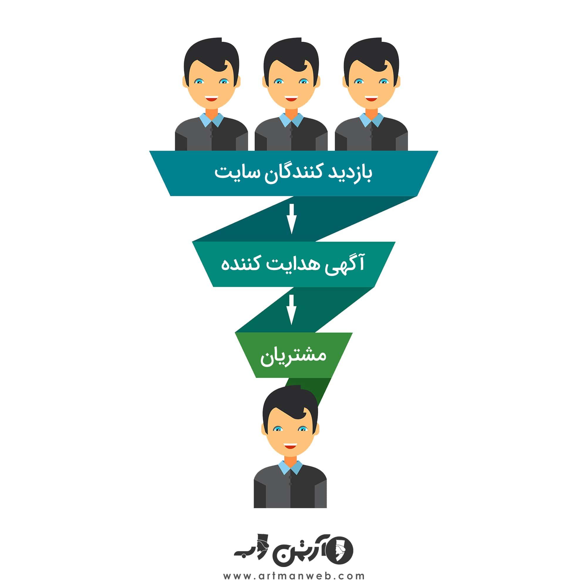 ۳راه برای افزایش نرخ تبدیل