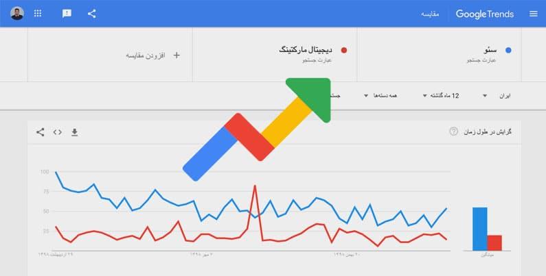 ابزار گوگل ترندز